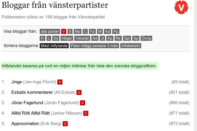 I februari 2011 rankades denna blogg som nummer 66 totalt i Sverige och nummer tre av 148 bloggar knutna till Vänsterpartiet.