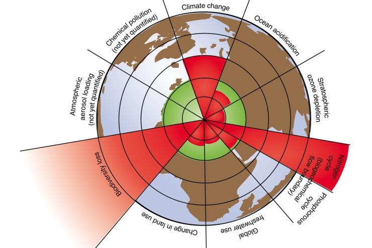 Planetens nio gränser. Bild: Azote Images/Stockholm Resilience Centre